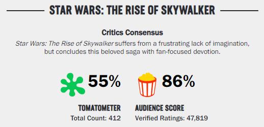 В интернете считают, что Rotten Tomatoes «заморозил» зрительские оценки «Скайуокера. Восход»