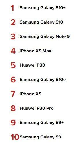 Роскачество опубликовало обновленный рейтинг десятки лучших смартфонов