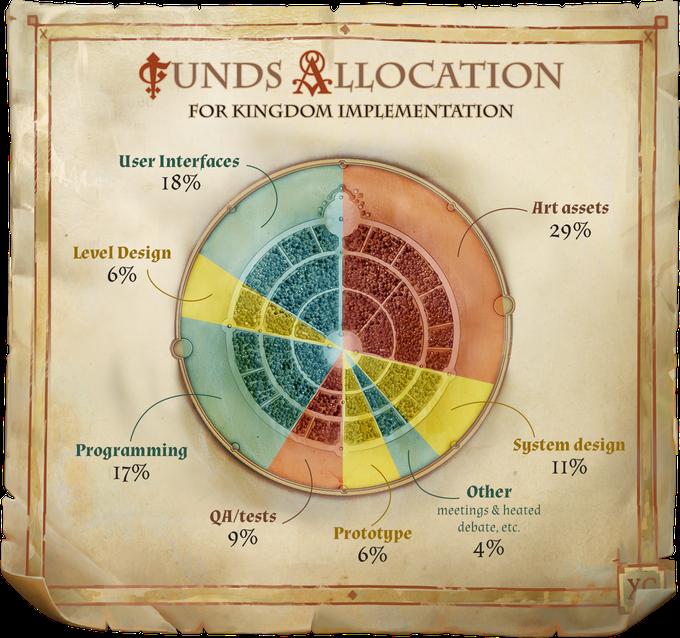 RPG Pathfinder: Kingmaker отроссийской студии вышла наKickstarter