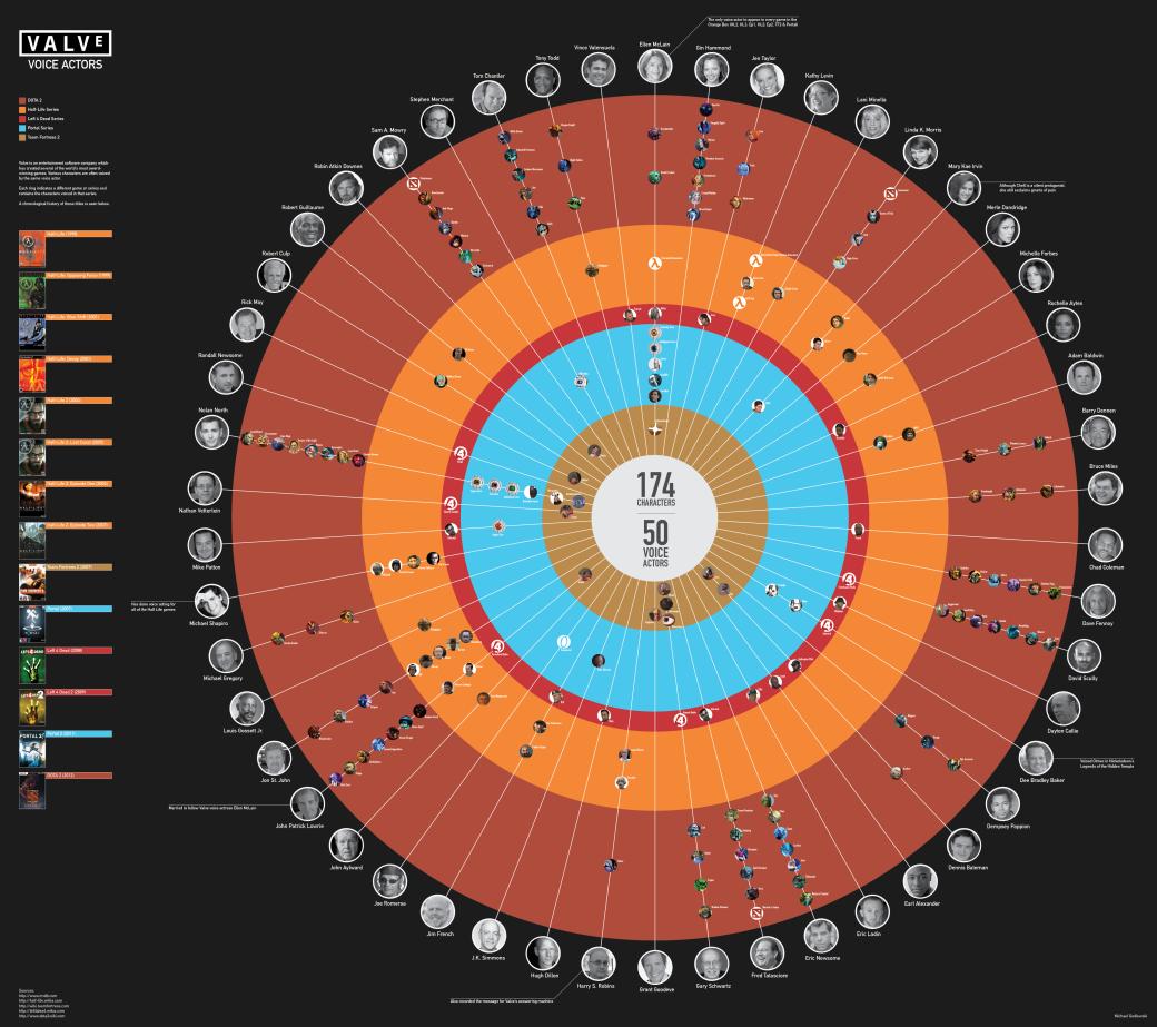 Вышла инфографика по актерам озвучки студии Valve
