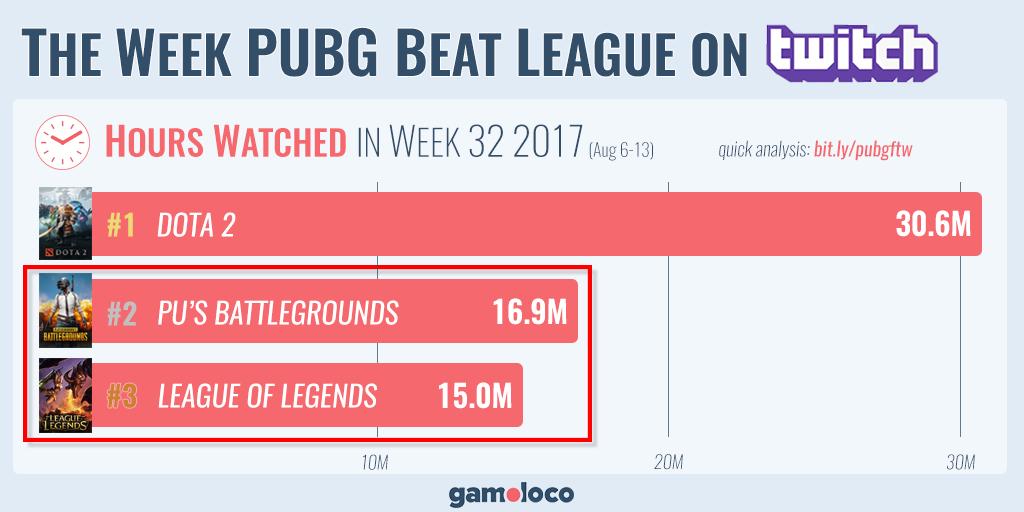 PUBG обошла League ofLegends поколичеству часов просмотра наTwitch