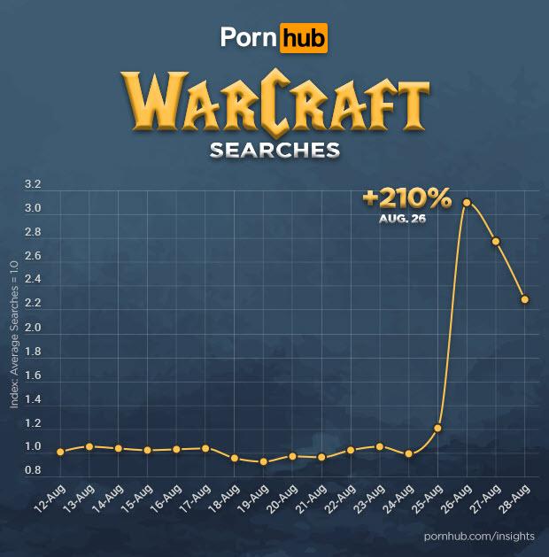 В день релиза WoW: Classic интерес к игре на Pornhub резко вырос. Вот чем все занимались в очередях!