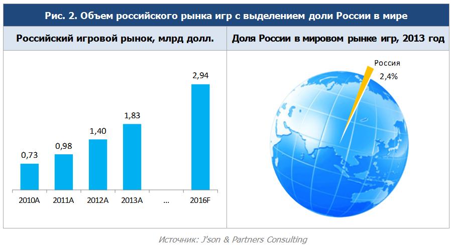 Российский игровой рынок вырастет до $2,94 млрд к 2016 году