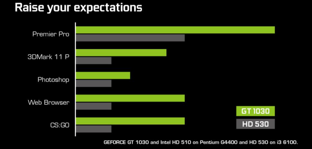 NVIDIA GeForce GT1030: мощнее встроенных GPU, цена— от$69