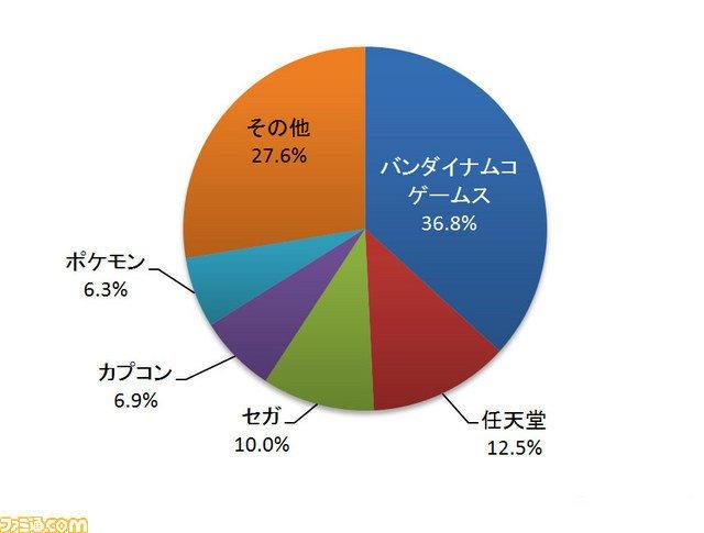 Namco Bandai покорила японский рынок видеоигр