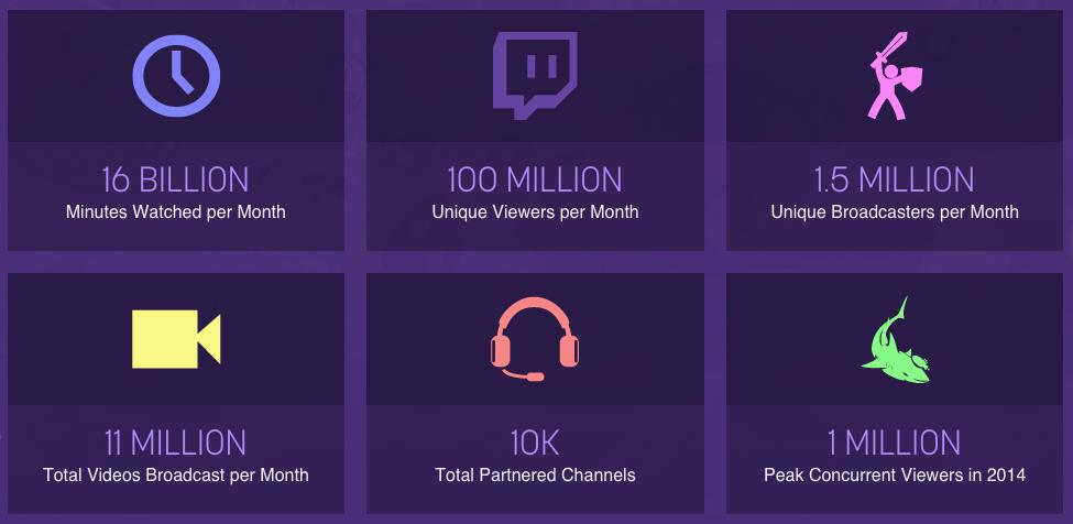 Twitch смотрят 100 млн человек в месяц