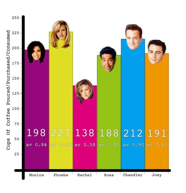 Инфографика: сколько раз в«Друзьях» пили кофе