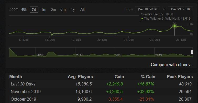 После выхода сериала «Ведьмак» онлайн «Дикой охоты» в Steam вырос почти в два раза