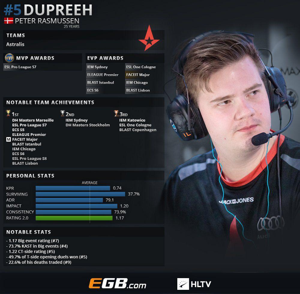 «Dupreeh— самый веселый изAstralis». Чем живет одна иззвезд всовременном CS:GO