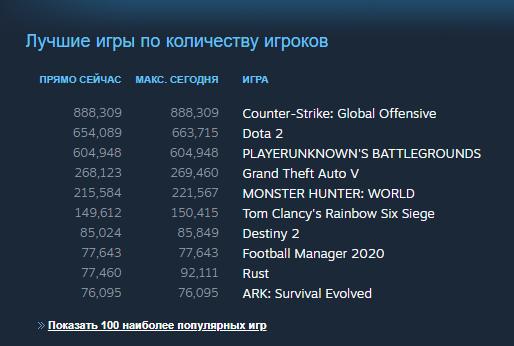 CS:GOобновила рекорд поколичеству игроков вонлайне. Предыдущий был поставлен еще в2016 году
