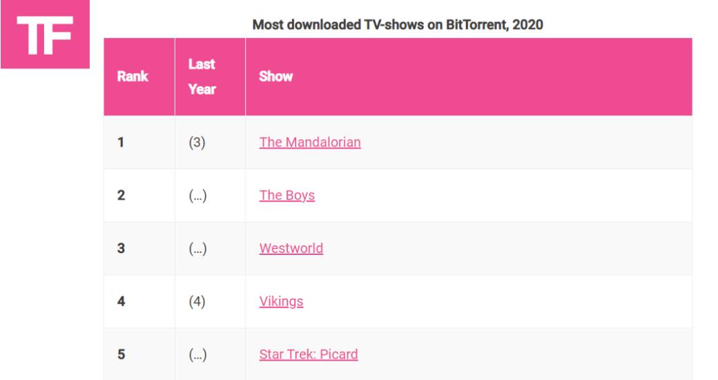 «Мандалорец» сместил «Игру престолов» и стал самым скачиваемым сериалом