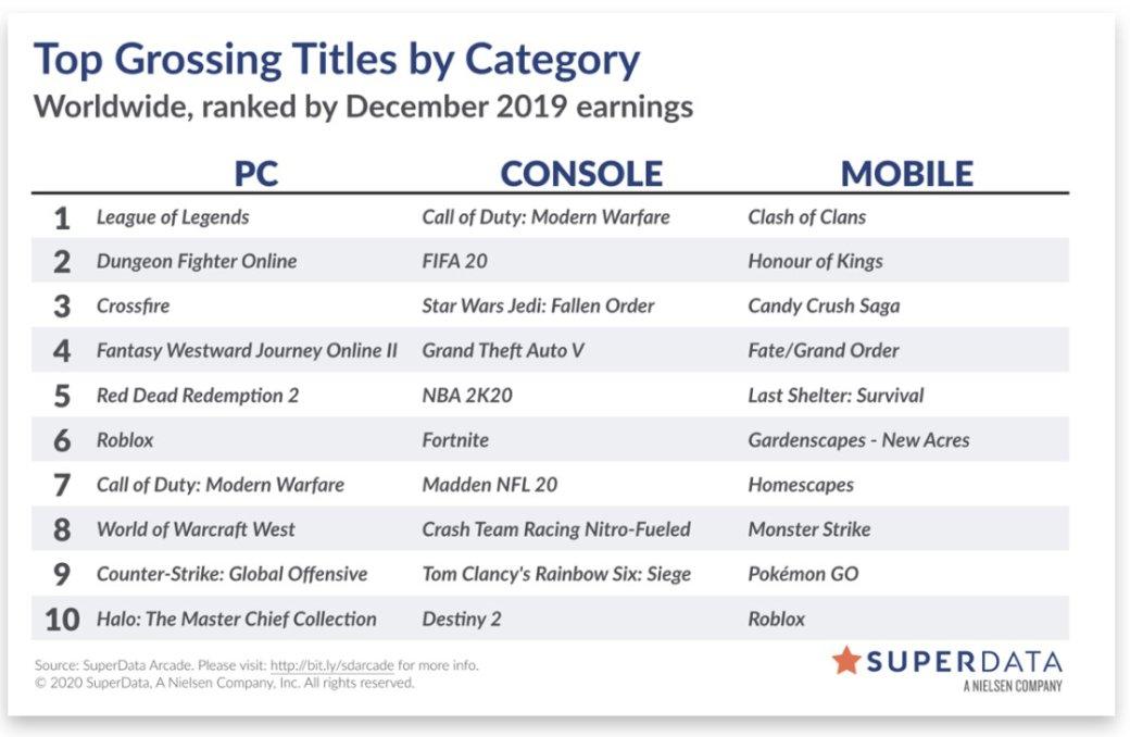 Названы игры-лидеры цифровых чартов за декабрь 2019 года
