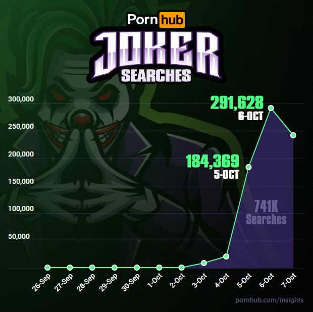 После выхода «Джокера» безумным клоуном активно заинтересовались посетители Pornhub