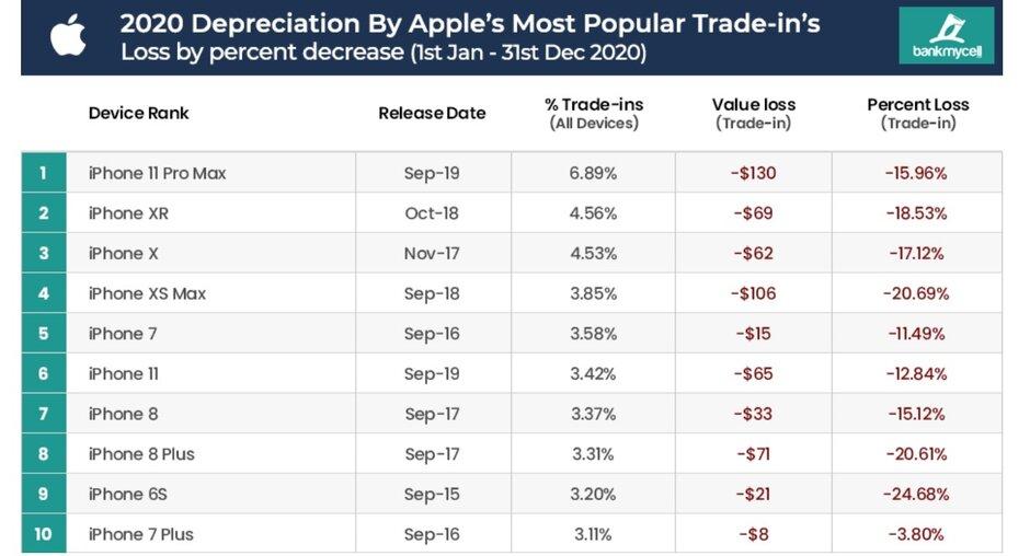 Ценность iPhone навторичном рынке вдва раза больше, чем уконкурентов наAndroid