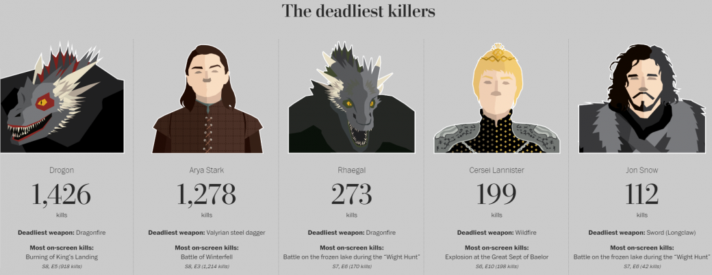 Журналисты собрали подробную статистику убийств в «Игре престолов». Всего сериал унес 6887 жизней!