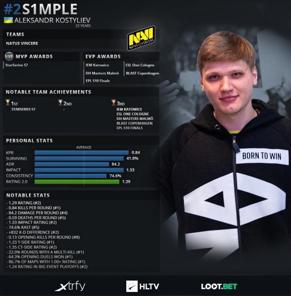 ZywOo был признан лучшим игроком 2019 года в CS:GO. S1mple расположился за ним