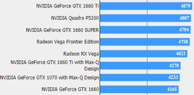 Nvidia GeForce GTX 1660 Super прошла тесты наFinal Fantasy XVипоказала достойные результаты