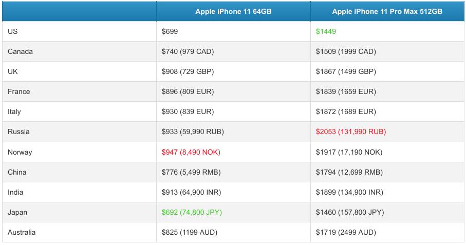 ВРоссии самые высокие цены наiPhone 11 Pro Max