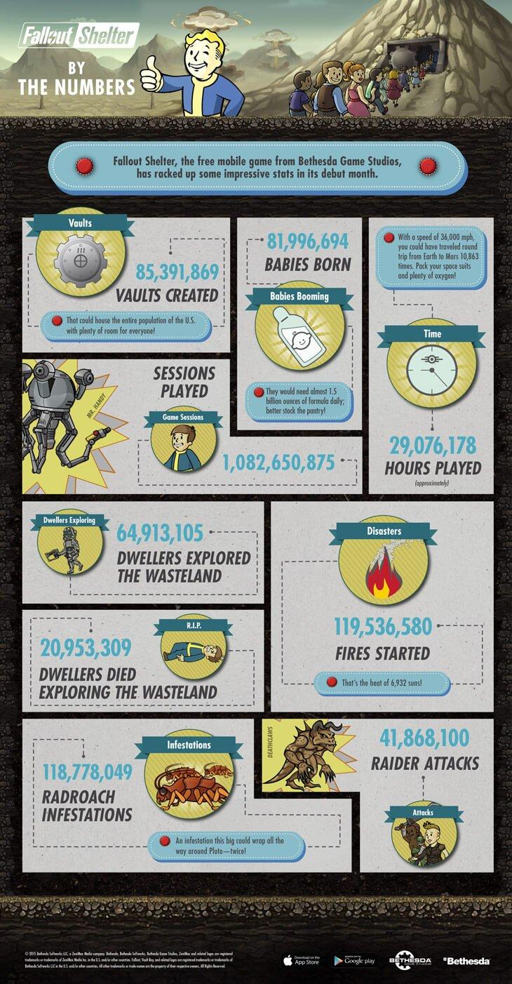 Без телека и интернета: сколько детей родилось в Fallout Shelter?