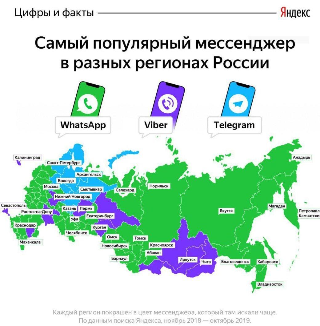 Яндекс назвал самые популярные мессенджеры вразных регионах России
