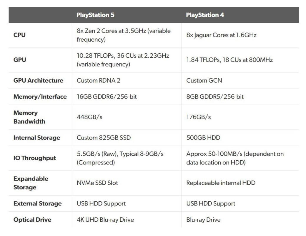 Презентация PlayStation 5: начинка иособенности будущей консоли Sony