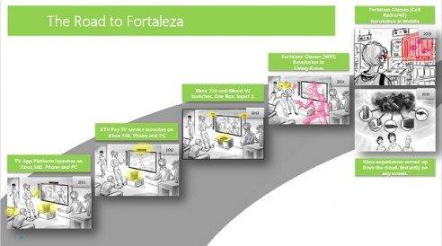 Microsoft потребовала у изданий убрать информацию про Xbox 720