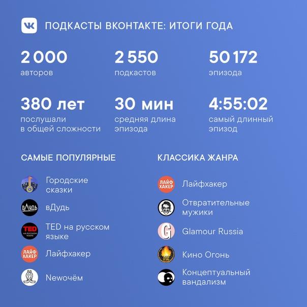 «ВКонтакте» назвала самые популярные подкасты 2019 года