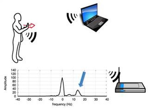 Анонсирована технология, превращающая Wi-Fi сеть в аналог Kinect