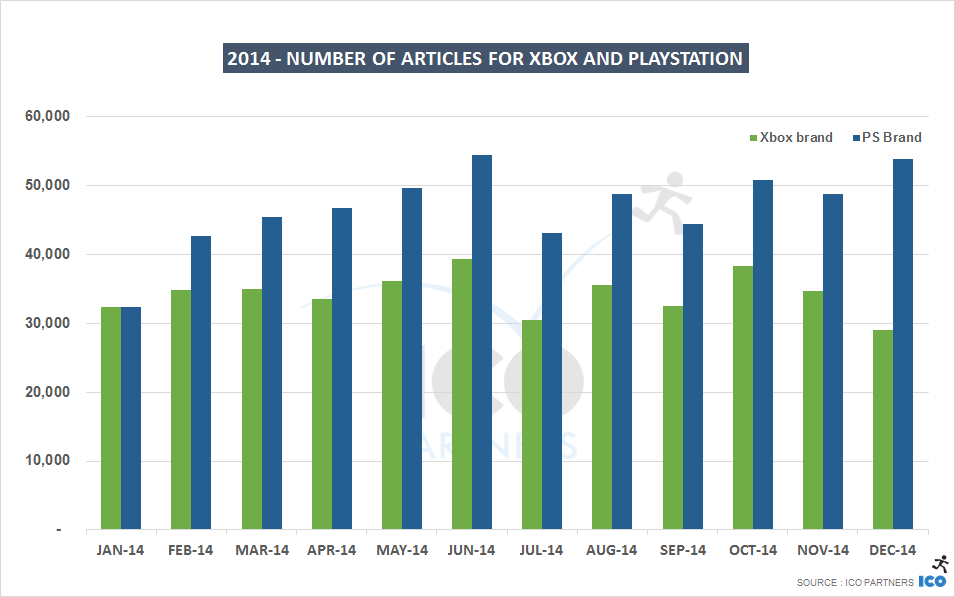 О каких играх пресса писала в 2014 году чаще, а о каких — позитивнее?