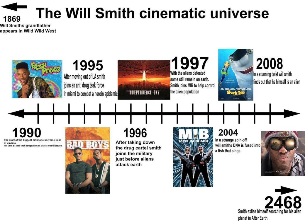 Безумная теория: первая единая киновселенная была уУилла Смита!