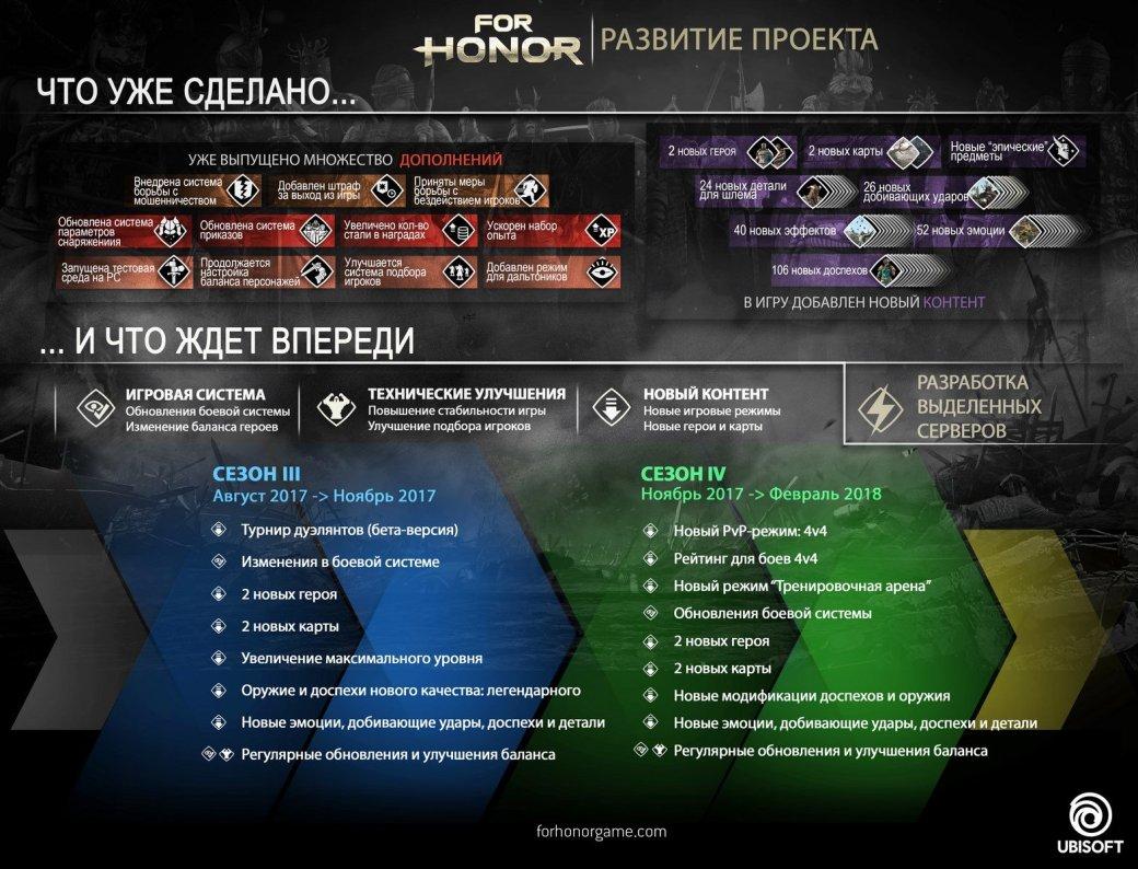 For Honor наконец получит выделенные сервера. Авыеще внее играете?