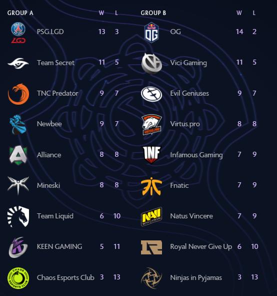 Итоговая турнирная таблица группового этапа The International 2019— триумф OGикрах NiP