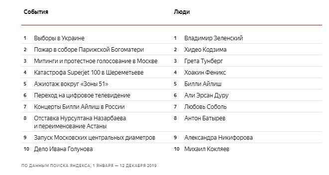 «Джокер», штурм «Зоны 51» и(опять!) Кодзима. «Яндекс» назвал главные темы 2019 года