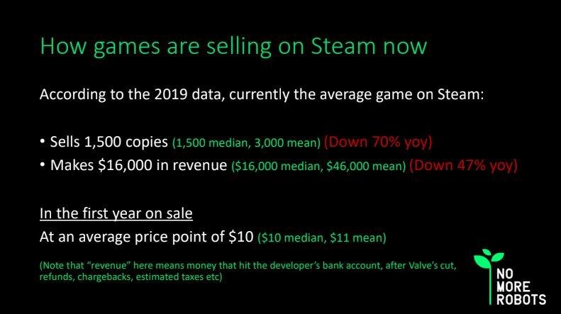 Грустные цифры продаж игр вSteam объясняют популярность Epic Games Store уразработчиков