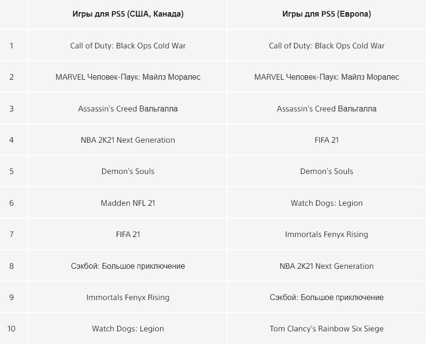 Sony назвала самые загружаемые игры для PlayStation в2020 году