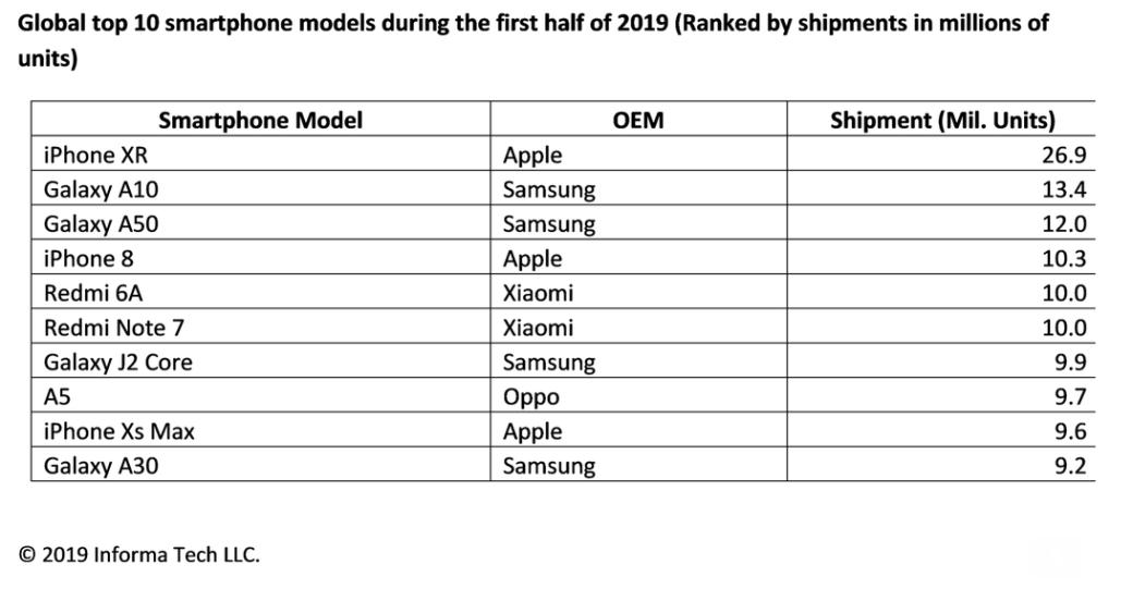 Топ-10 самых продаваемых смартфонов 2019 года