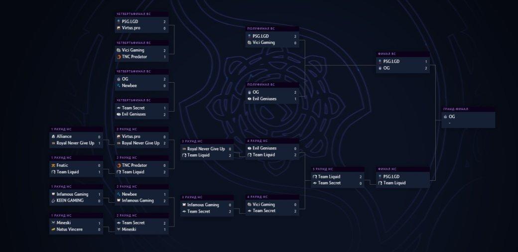 Плей-офф The International 2019: расписание матчей на финальный день, 25 августа