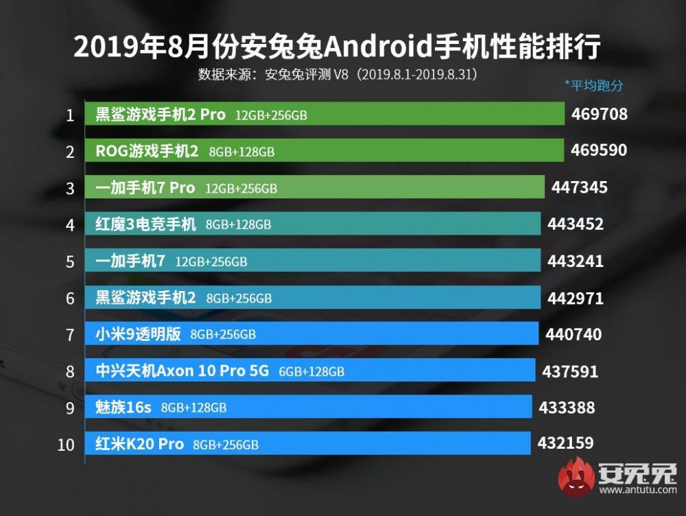 10 самых мощных Android-смартфонов августа поверсии Antutu