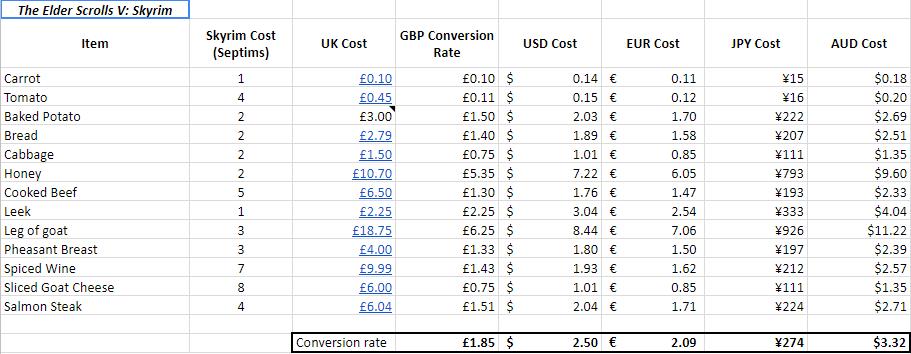 Теперь мызнаем, сколько дом вСкайриме стоит в долларах. Вреальный мирбы такие цены!