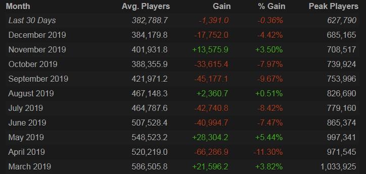 Среднее количество игроков в Dota 2 упало ниже 385 000. Это самый низкий показатель с января 2014
