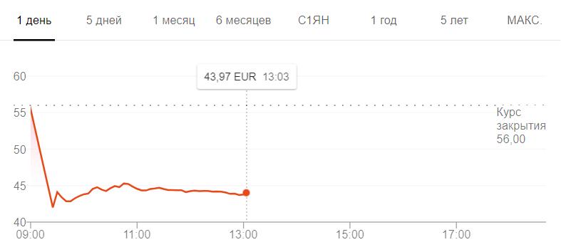 После отчета о продажах Breakpoint и The Division 2 акции Ubisoft упали на 29%