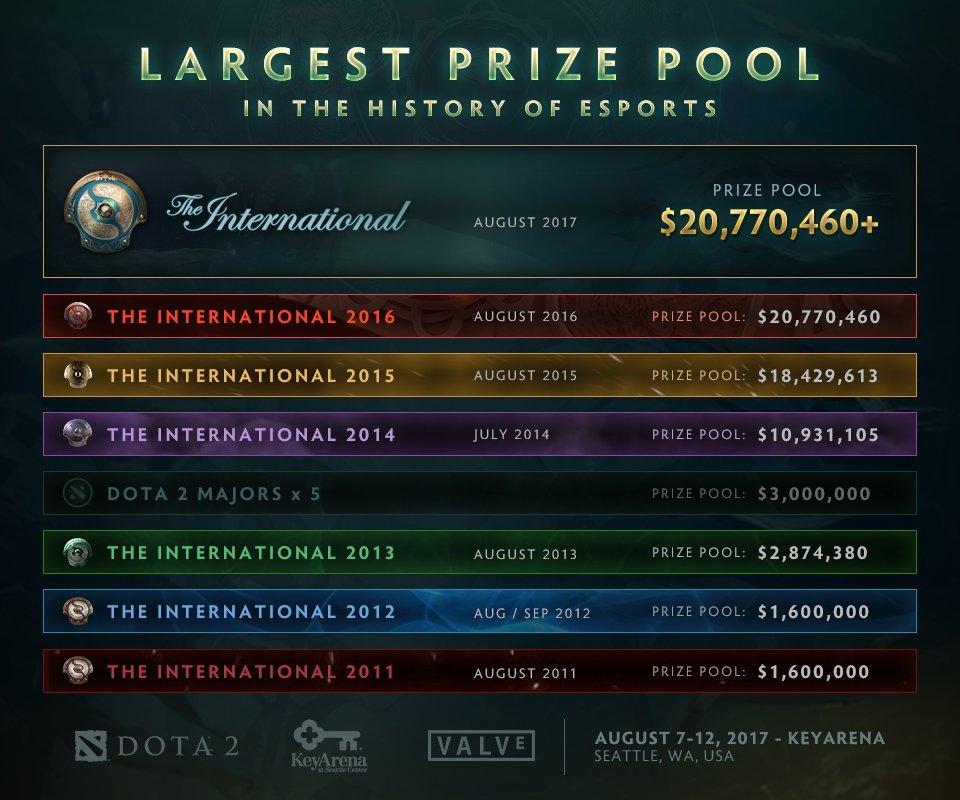 Valve, прекрати! TI7 установил рекорд попризовым вкиберспорте
