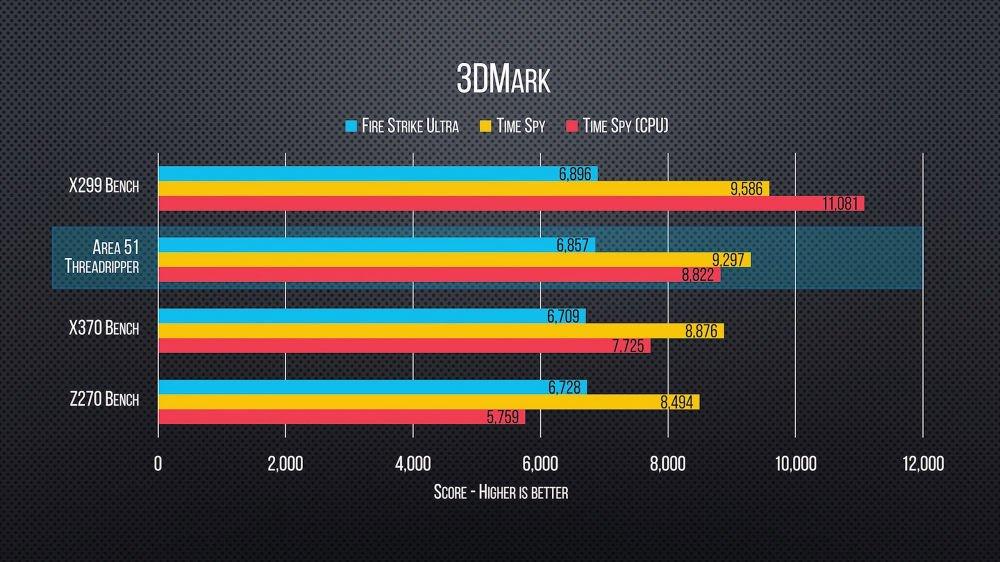Первые бенчмарки процессоров AMD Threadripper впечатляют