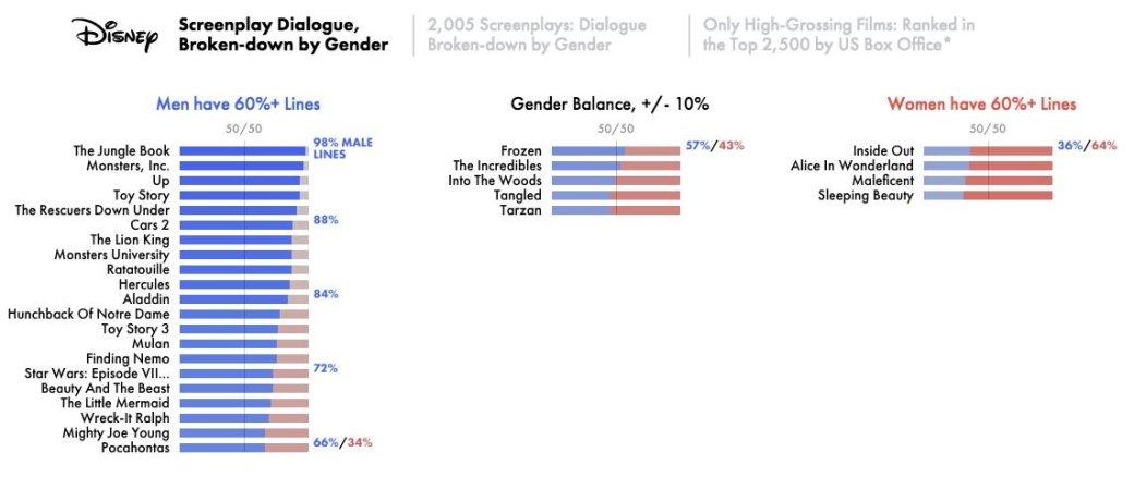 Сексизм в кино доказан математически
