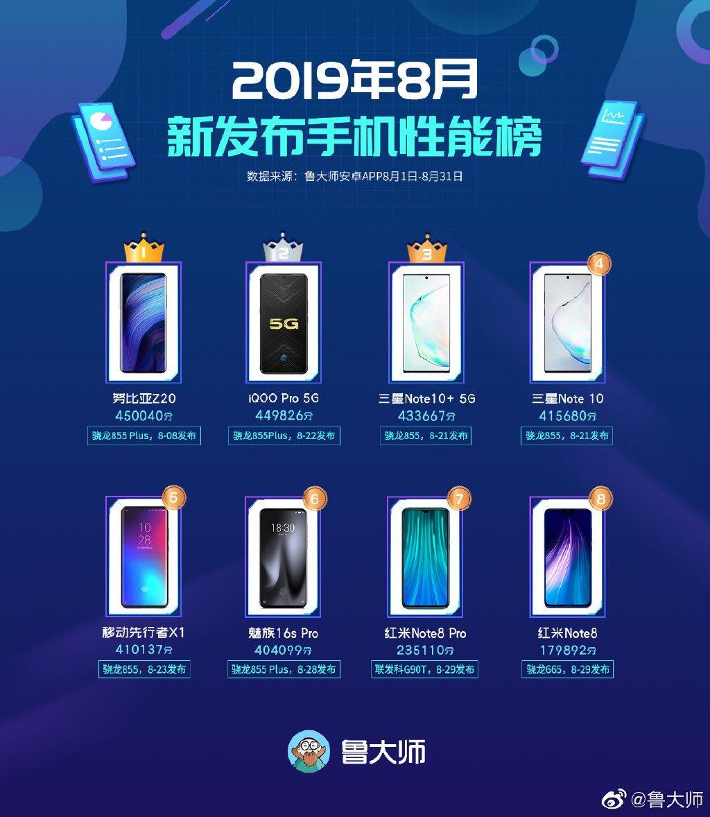 Самые производительные смартфоны августа