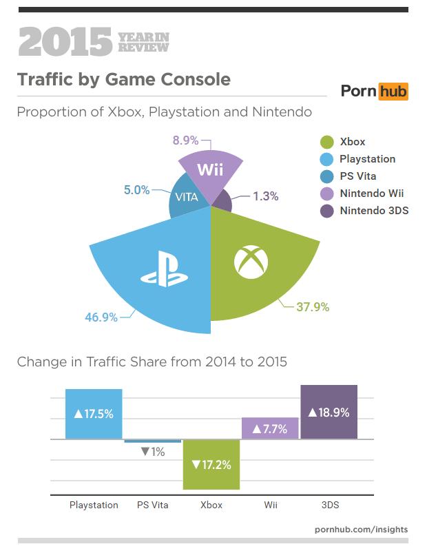 PlayStation – лидер Pornhub в 2015 году среди консолей