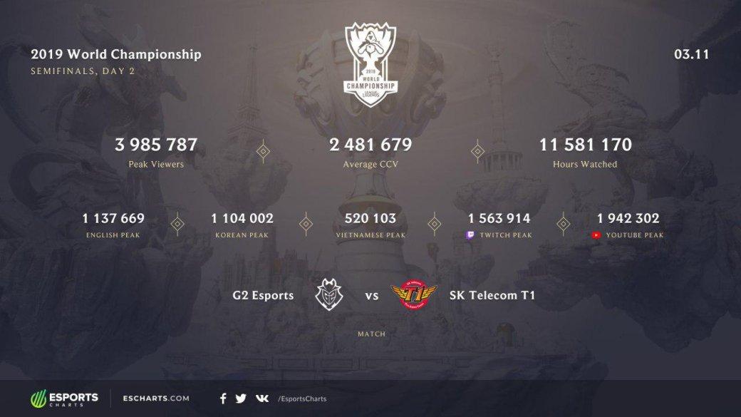 За полуфиналом чемпионата мира по League of Legends в пике наблюдало почти 4 миллиона зрителей