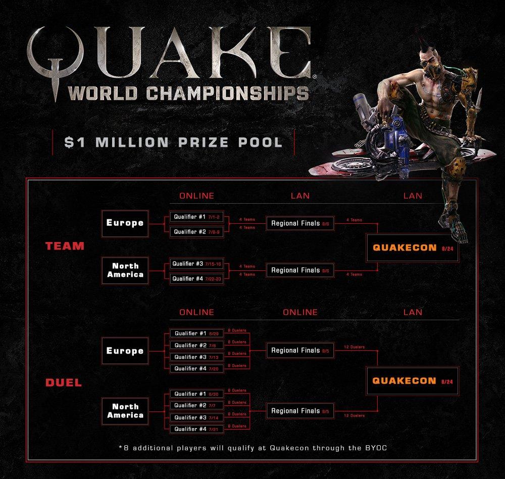 Quake Champions еще вбете, асвой чемпионат с1 млн долларов уже есть