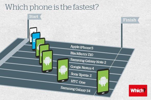 Galaxy S4 оказался самым быстрым