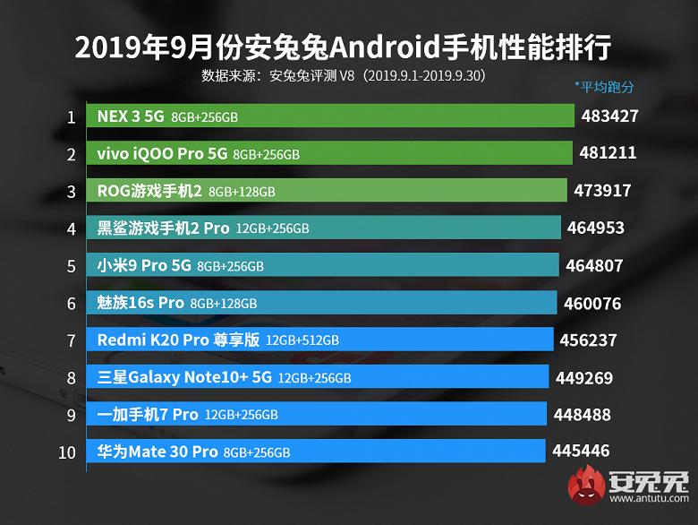 AnTuTu назвал 10 самых мощных Android-смартфонов сентября
